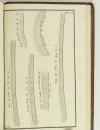 SEGONDAT - Traité général de la mesure des bois - 1782 - 8 planches - Photo 5, livre ancien du XVIIIe siècle